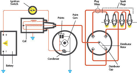 Ignition Points Wiring Diagram - Good Guide Of Wiring Diagram • on 1975 corvette ignition switch diagram, bayliner ignition switch diagram, coil on plug diagram, ignition coil diagram,